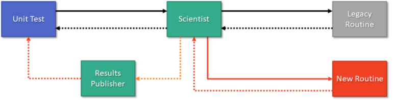 Scientist performing a canary test and then reporting mismatches to a report publisher
