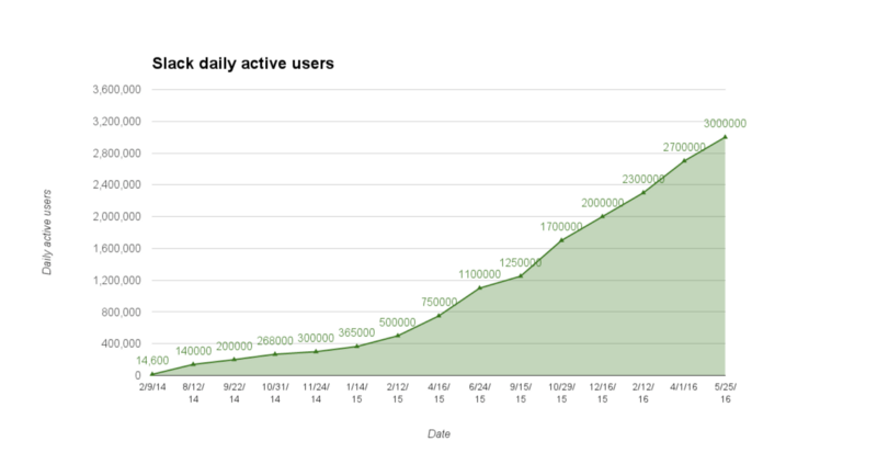 slack number of users