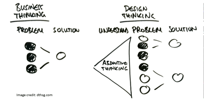 The Intersection Of Design Thinking Strategic Consulting