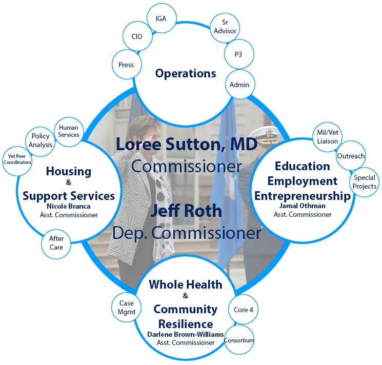 Loree Sutton, MD Commissioner and Jeff Roth Dep. Commissioner with Operations, Housing and support services, Education Employment Entrepreneurship, and Whole health and community resilience units surrounding