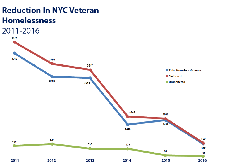 Graph showing the reduction in NYC Veteran Homelessness from 2011 to 2016. Total homeless veterans and sheltered veterans show steep decline. Unsheltered veterans showed some modest decline.
