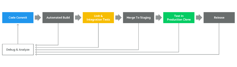 continuous integration for embedded software flow