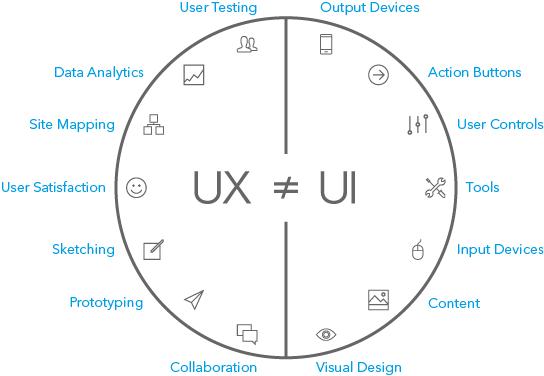 Diferença UX e UI