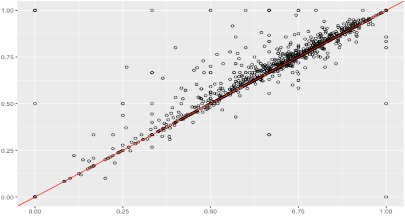 Comparing Machine Learning Models: Statistical vs