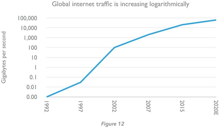 Le trafic internet augmente logarithmement