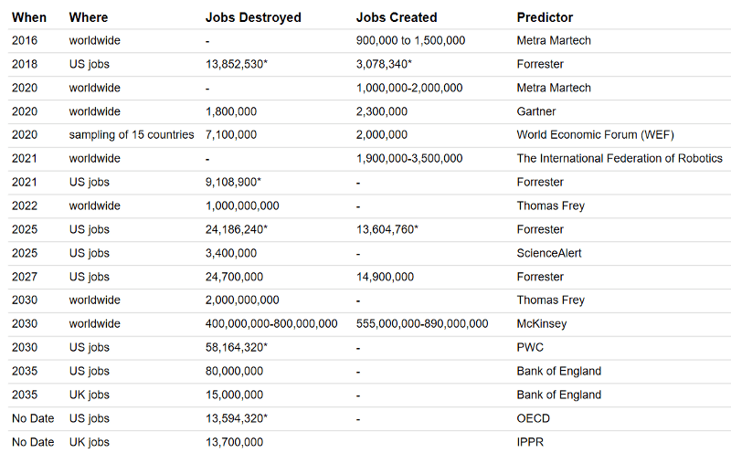 Table representing various future of job losses or gains due to artificial intelligence or automation.