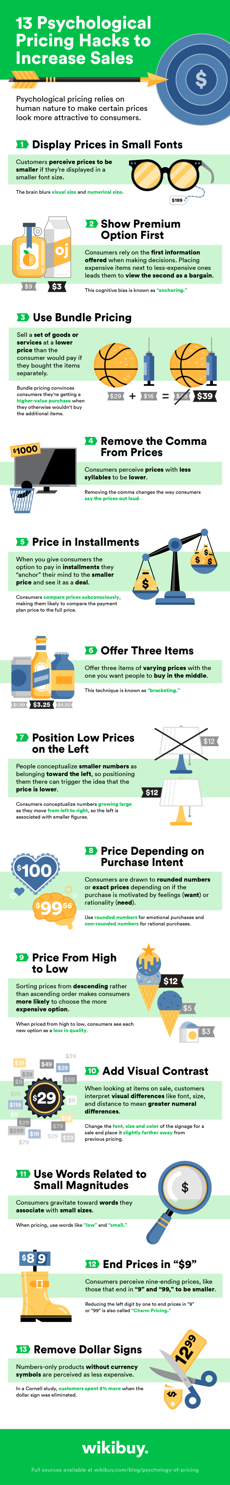Psychology and Pricing