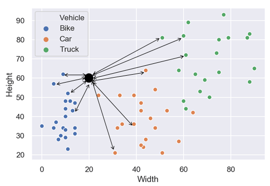 K-Nearest Neighbor Algorithm - KNN | Data Medium