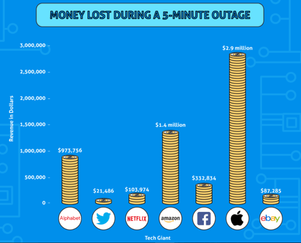 Outage Outrage: the True Cost of Tech Giant Downtime by Jolt