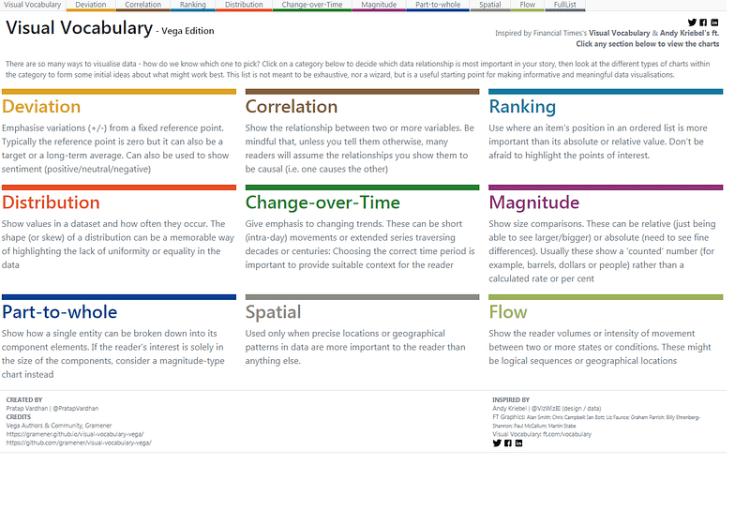 El catálogo que te recomendamos incluye una descripción de los tipos de gráficos más utilizados