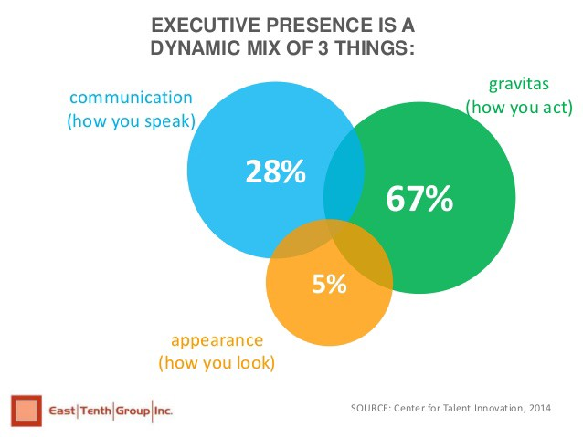 Executive presence isa dynamic mix of 3 things