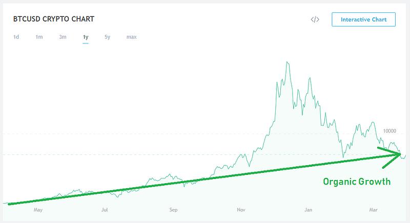 Vậy khi nào Bitcoin tăng trở lại?