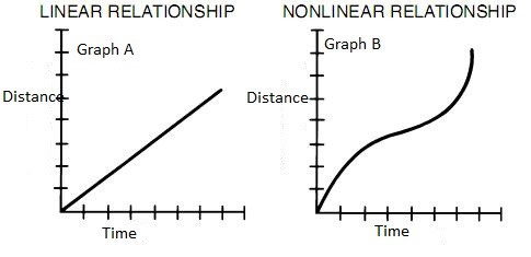 Multiple Linear Regression & Assumptions of Linear