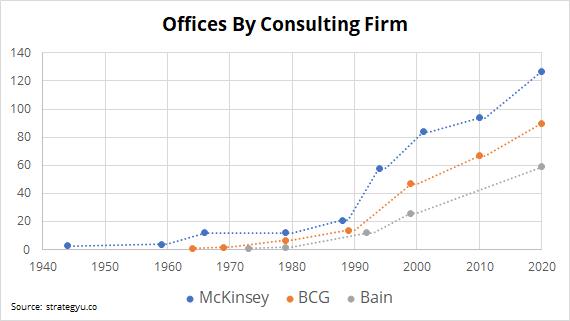 number of consulting offices by decade of mckinsey, bain and bcg