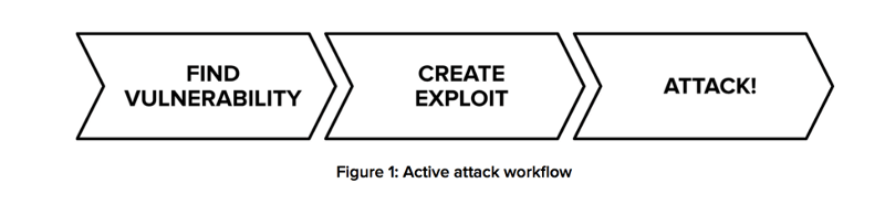 Hackers Attack Workflow