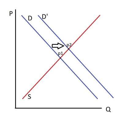 demand curve shift