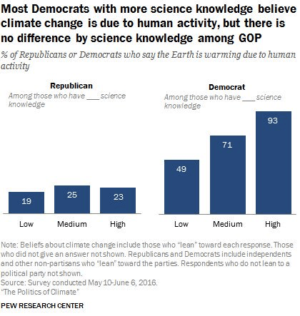 CREDIT: Pew Research Center