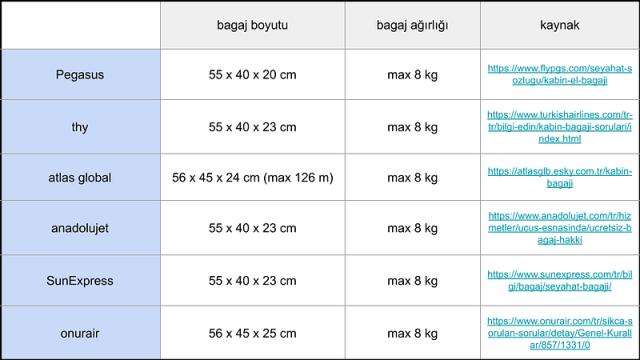 türkiye içi kabin bagajı limitleri