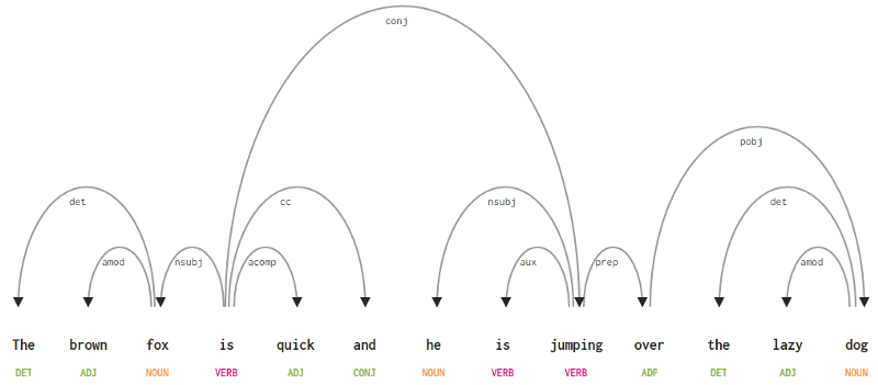 Understanding Language Syntax and Structure: A