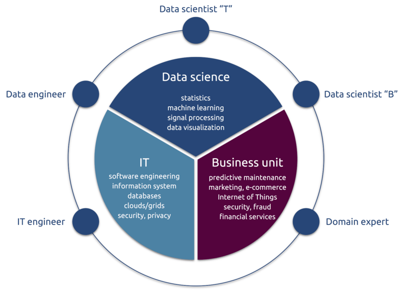 Teaching the Data Science Process - KDnuggets