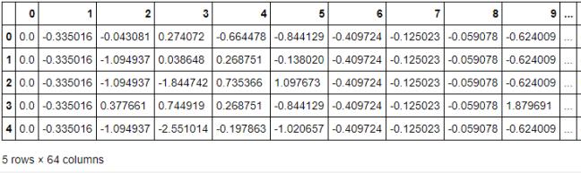 Optical recognition of Handwritten digits dataset - KNN