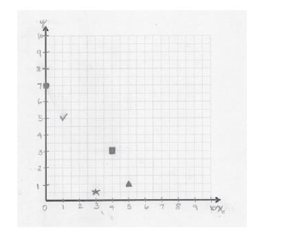 Mathematics / The Number Line Pre-K through Grade 6