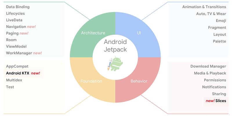 1*jiRl4XRUajuJ43RXVAVJlQ Fun With Kotlin How To Migrate To Androidx