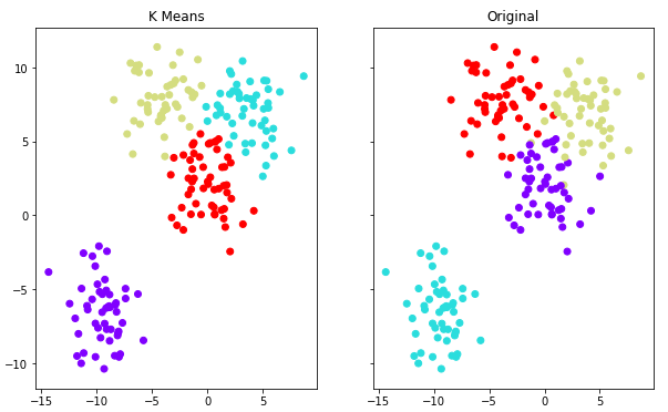 k-means clustering using Scikit-learn