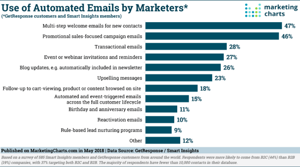 E-Commerce Email Campaign You Should Execute Right Away | Socialnomics