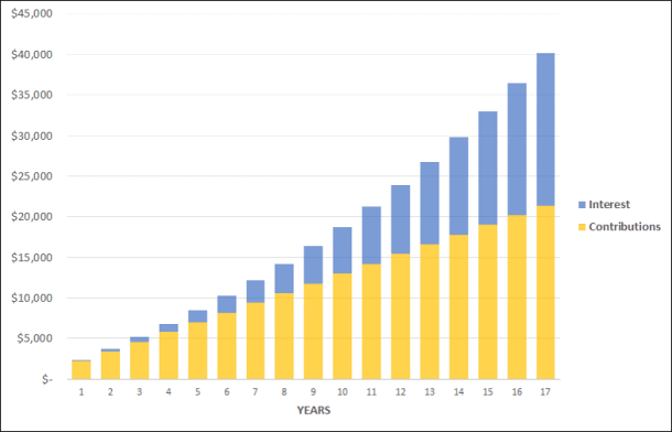 Growth Chart of: $1000 initial, $100 a month, at 6.5% earnings for 17 years - how to create a free college tuition