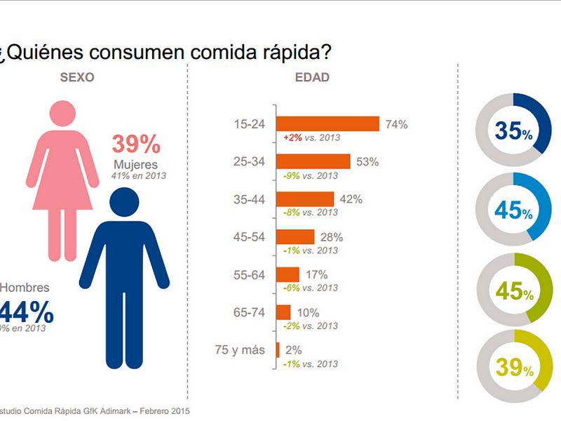 Comida Rapida y sus negativos efectos en la salud  Comida chatarra La droga ms comn en Chile  Medium