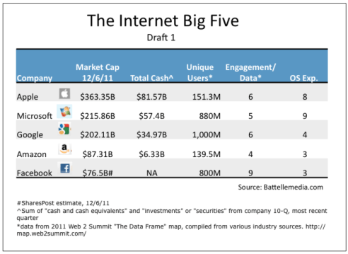 John Battelle\'s Search Blog The Internet Big Five Is Now The World\'s ...