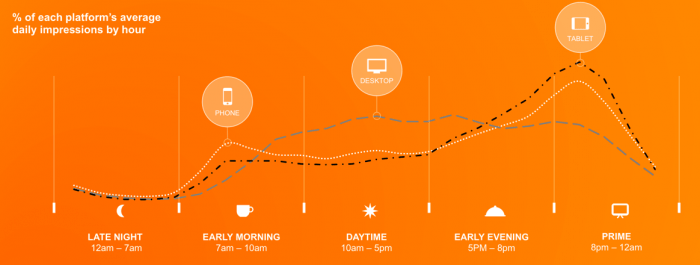 Awesome graph fromSmart Insights.
