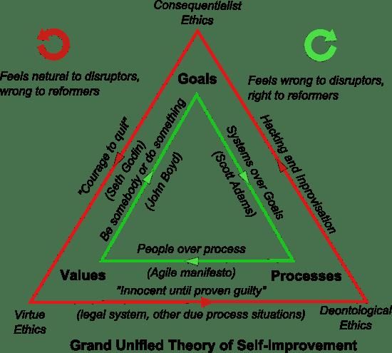 The Cynefin Triangle  Steven Moody  Medium