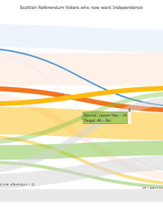 sankey diagram showing changing voter views the python code to make this chart is in jupyter notebook also interactive diagrams made  plotly medium rh