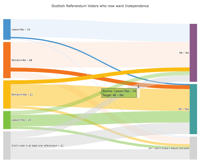 how to do a sankey diagram 99 jeep wrangler stereo wiring 4 interactive diagrams made in python plotly medium showing changing voter views the code make this chart is jupyter notebook