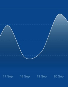 Curved line chart also building your own in ios  part rh medium