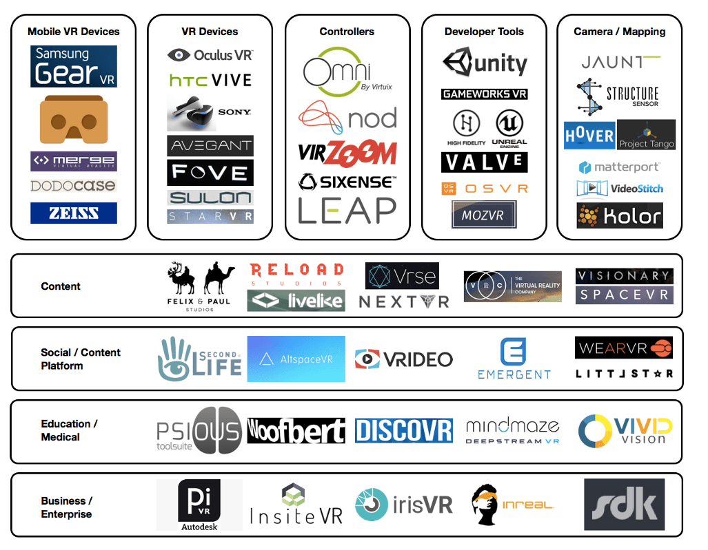 The Virtual reality landscape