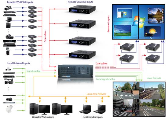 DXN-44CAT04U8 | 4-channel DXN-44CAT00 Video Wall Server Controller. 8-universal Inputs | Dexon Systems Ltd. | AV-iQ