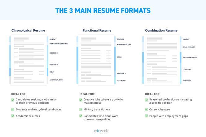 Best Resume Format 2020 Samples For