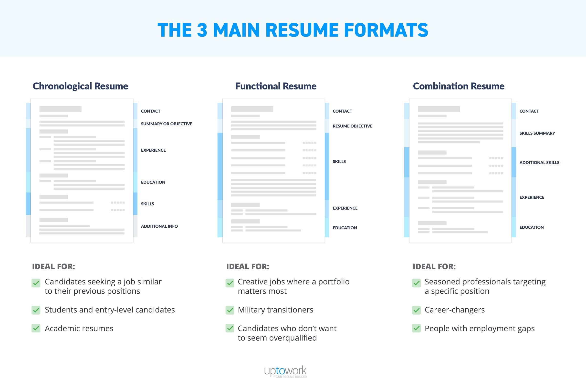 What Is A Combination Resume Format Resume Format Samples And Templates For All Types Of Resumes 10
