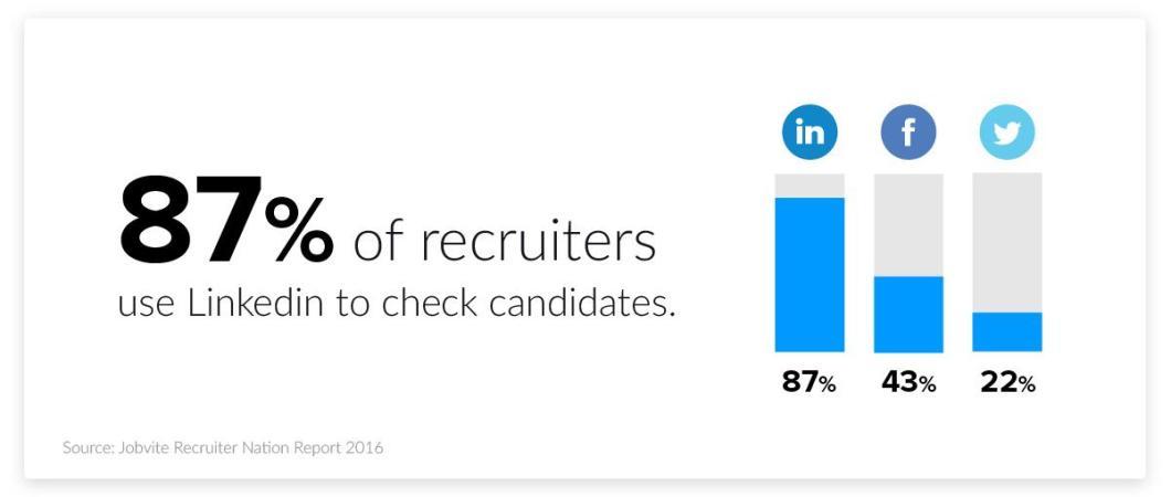 2020 HR Statistics: Job Search, Hiring, Recruiting & Interviews