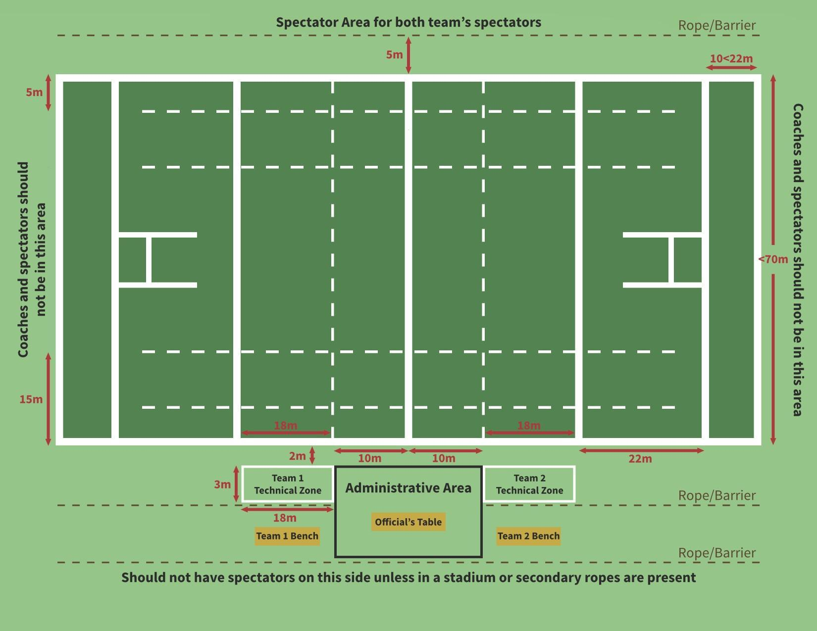 ncaa soccer field diagram blaupunkt stereo wiring the case for technical zones usa rugby