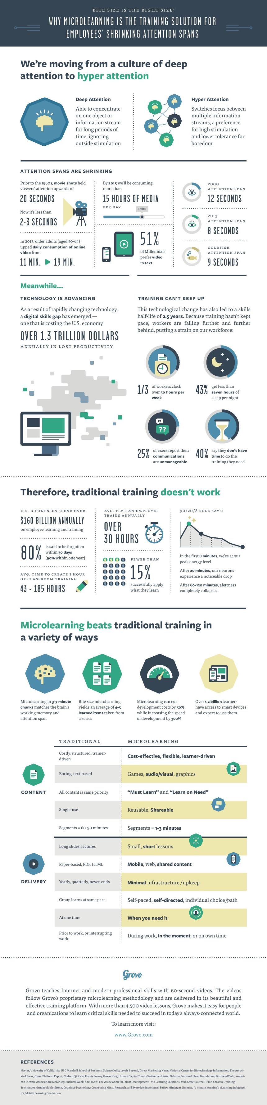 Traditional Training vs the Bite Size Approach Infographic