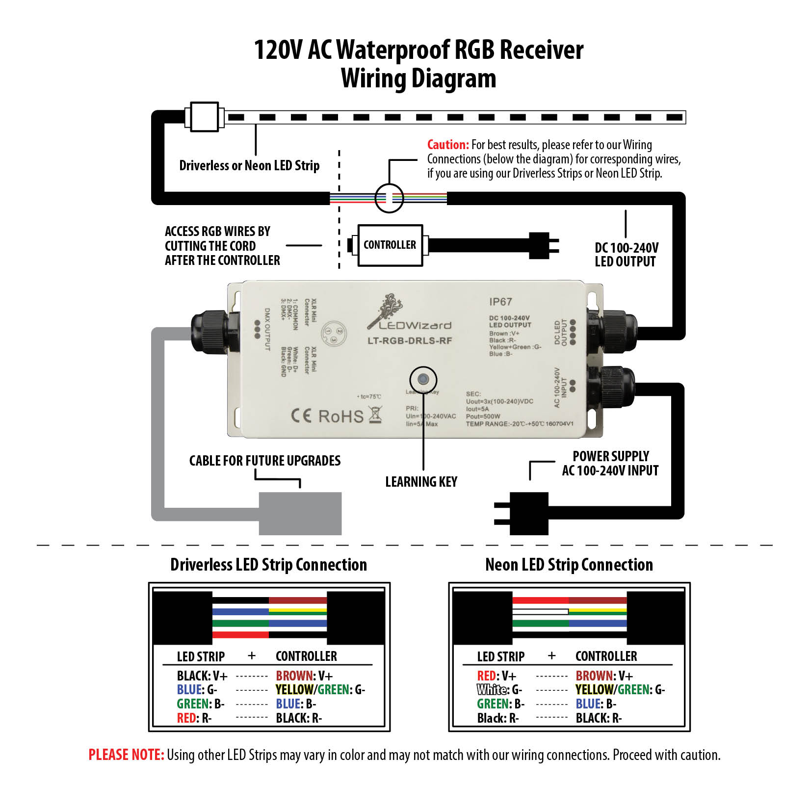 120v plug wiring diagram layer soil profile receiver for ac 8 zone wireless waterproof rgb controller