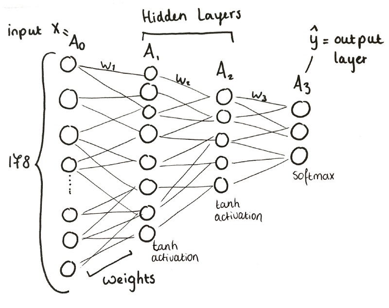 How to build a three-layer neural network from scratch