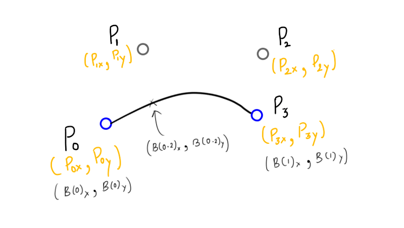 Nerding Out With Bezier Curves