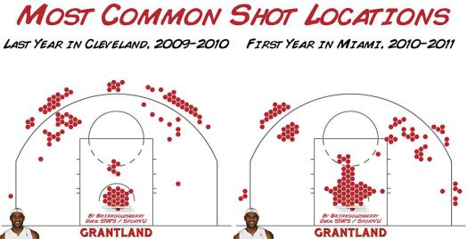 cleveland vs miami shot selection 1st year