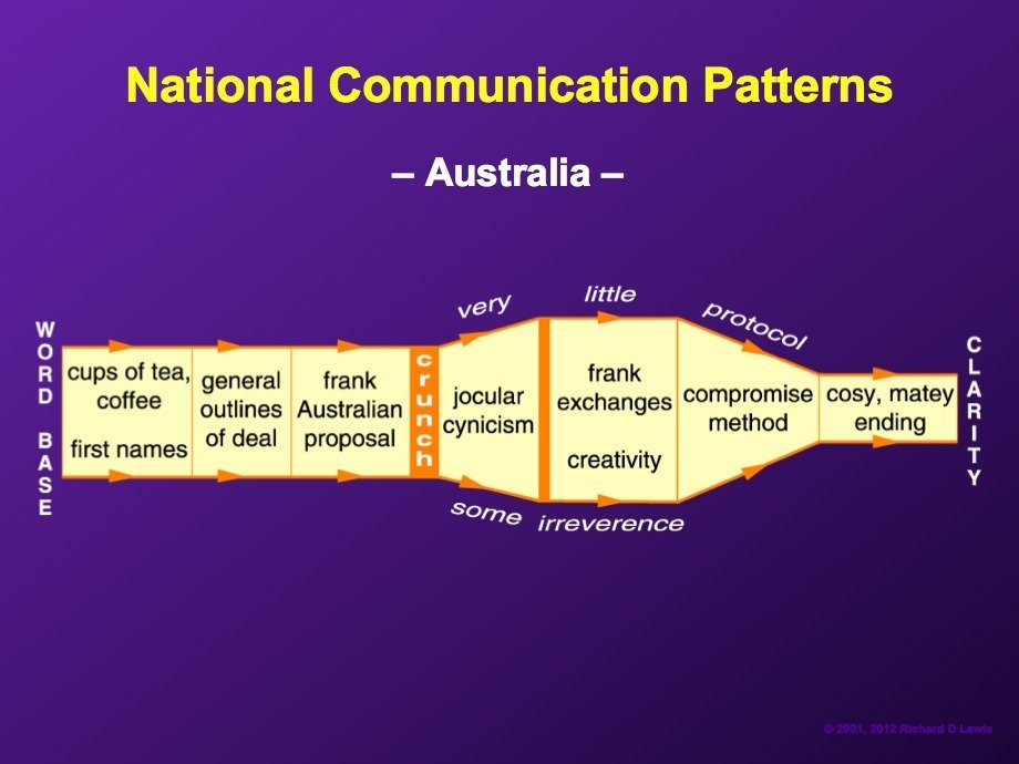 australians-tend-to-have-a-loose-and-frank-conversational-style