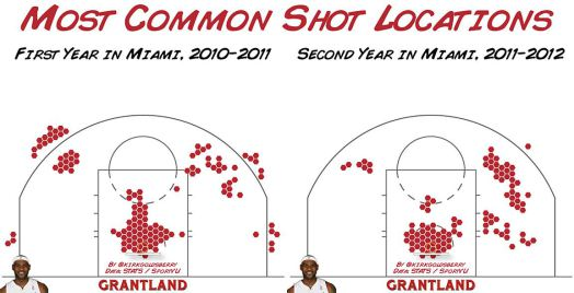 miami shot selection 2nd year